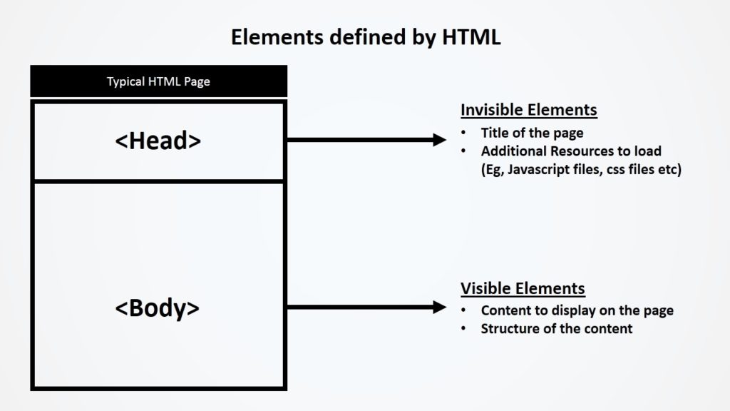 How To Create A Website Web Design And Development Tutorial Html Part 1 Projectile Pixels The Blog