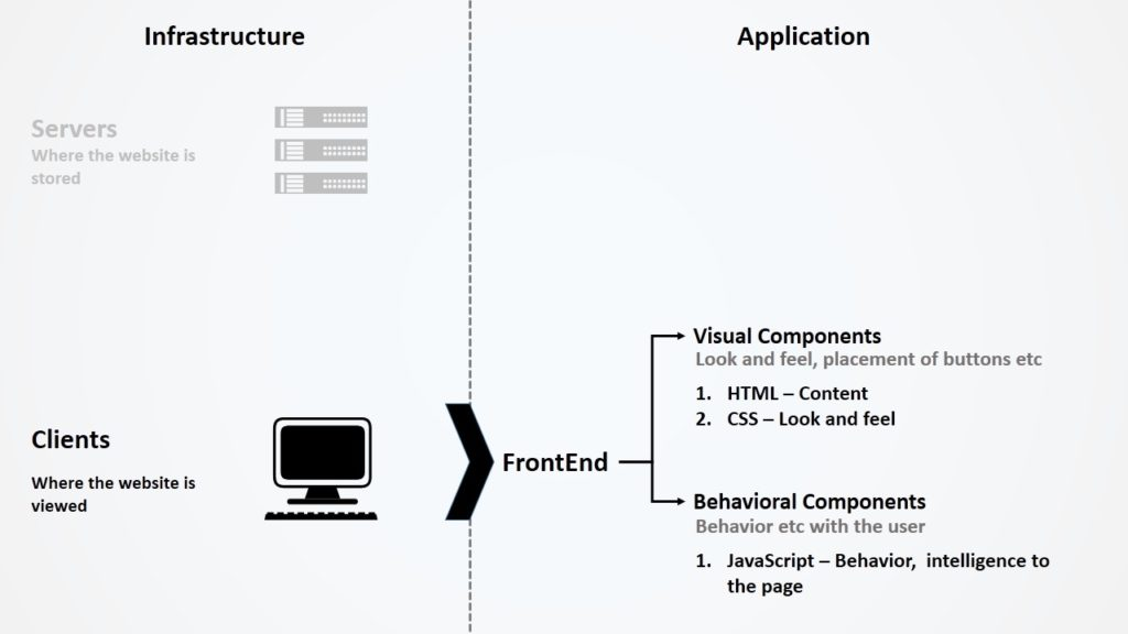 FrontEnd Components